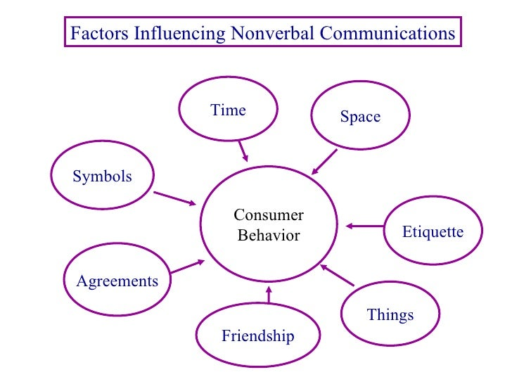 the factors that influence communication Learn how to improve your communication skills by removing barriers to   barriers and try to reduce their impact by continually checking understanding and  by.