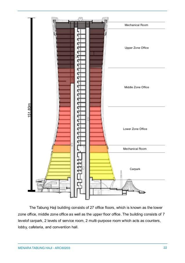 Menara Tabung Haji Case Study