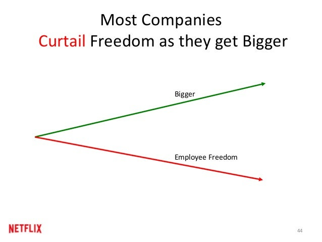 Most Companies Curtail Freedom as they get Bigger Bigger Employee Freedom 44