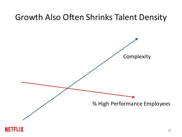 Growth Also Often Shrinks Talent Density % High Performance Employees Complexity 48