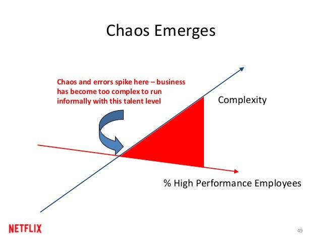 Chaos Emerges % High Performance Employees Chaos and errors spike here – business has become too complex to run informally...