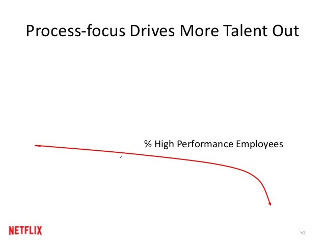 Process-focus Drives More Talent Out % High Performance Employees 51
