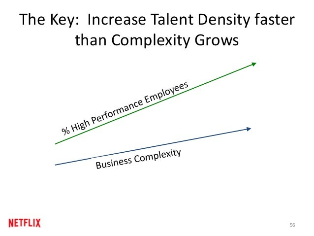 The Key: Increase Talent Density faster than Complexity Grows 56
