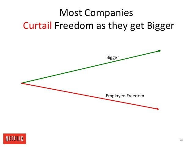 Most Companies Curtail Freedom as they get Bigger Bigger Employee Freedom 42