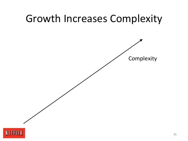 Growth Increases Complexity Complexity 45