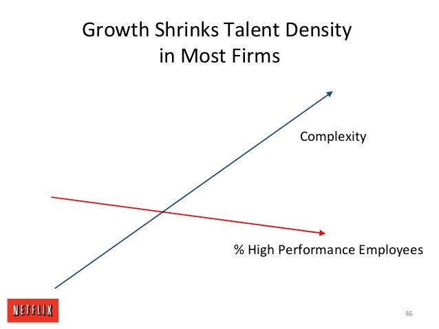 Growth Shrinks Talent Density in Most Firms % High Performance Employees Complexity 46