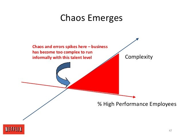 Chaos Emerges % High Performance Employees Chaos and errors spikes here – business has become too complex to run informall...