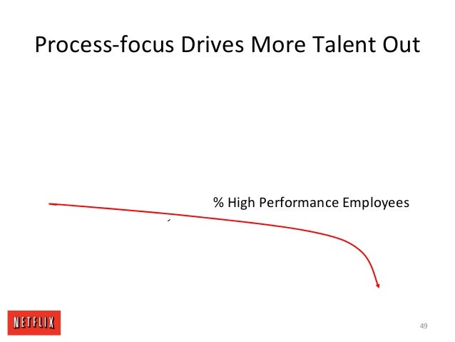 Process-focus Drives More Talent Out % High Performance Employees 49