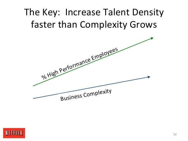 The Key: Increase Talent Density faster than Complexity Grows % High Performance Employees Business Complexity 54