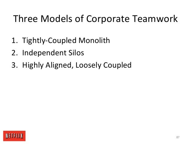 Three Models of Corporate Teamwork 1. Tightly-Coupled Monolith 2. Independent Silos 3. Highly Aligned, Loosely Coupled 87