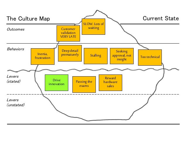 The Culture Map Outcomes Behaviors Levers (stated) Levers (unstated) SLOW. Lots of waiting Drive innovation Inertia, frust...