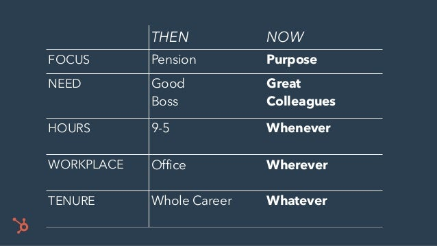 THEN NOW FOCUS Pension Purpose NEED Good Boss Great Colleagues HOURS 9-5 Whenever WORKPLACE Office Wherever TENURE Whole C...