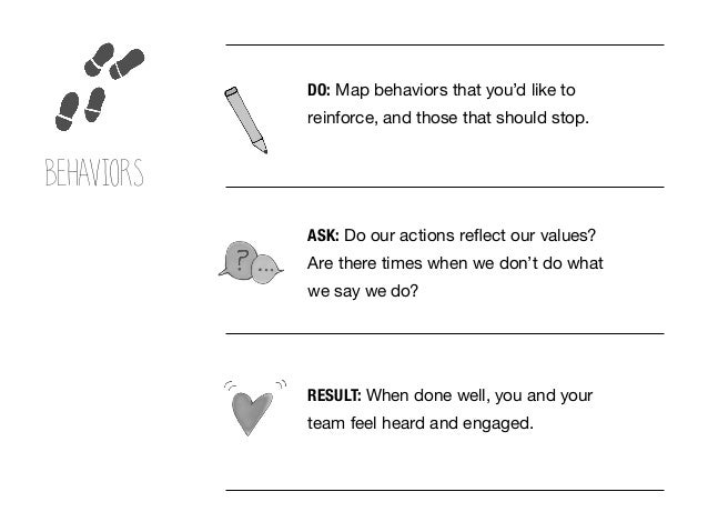 RESULT: When done well, you and your team feel heard and engaged. DO: Map behaviors that you'd like to reinforce, and thos...