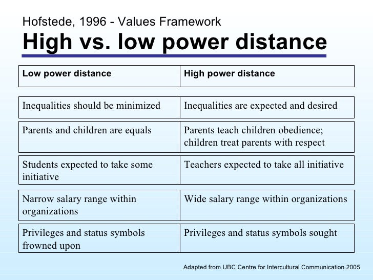 power distance in family 2007-8-24  home cultures puerto rico cultural differences interpersonal communication   extended family  refers to low power distance versus.