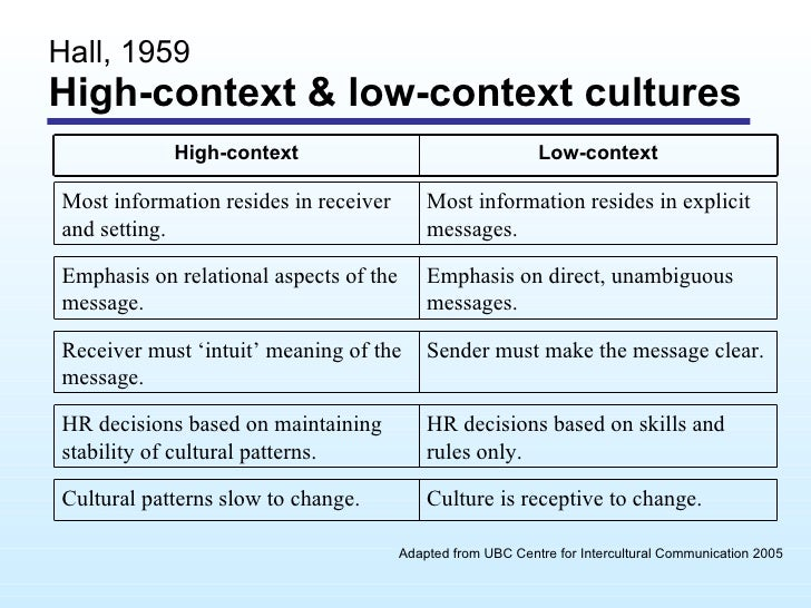 hi and low context communication styles Contexting koreans: does the high/low model work korean and english communication styles include the high/low context.