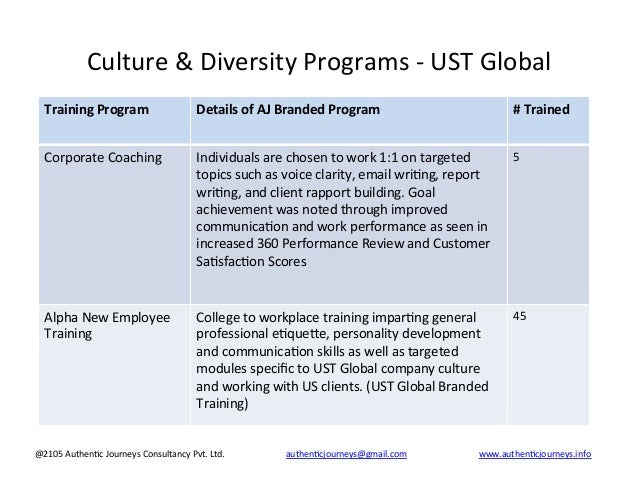 devry university cultural diversity in professionals course project My first two classes are socs 350 cultural diversity and nr 351 transitions in professional nursing chamberlain rn to bsn online jan 2013.