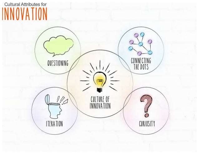 questioning Connecting the dots Culture of innovation iteration curiosity Cultural Attributes for INNOVATION