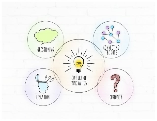 questioning Connecting the dots Culture of innovation iteration curiosity