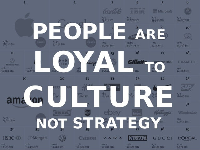 http://www.tripylonmedia.com PEOPLE ARE LOYAL TO CULTURE NOT STRATEGY