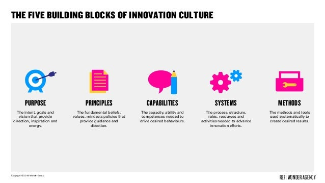 Copyright © 2014 Wonder Group. wonderagency.com THE FIVE BUILDING BLOCKS OF INNOVATION CULTURE PURPOSE The intent, goals a...