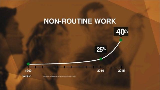 2016 Greatness Guild NON-ROUTINE WORK Source: http://www.gartner.com/newsroom/id/1416513 2010 20151900 25% 40%