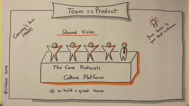 2016 Greatness Guild Shared Vision Teams in a state of Shared Vision are at least 10x better than teams that aren't.* *Sel...