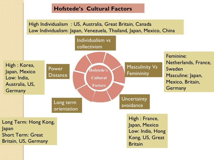 hofstede individualism uk vs can essay Essay individualism vs collectivism i focused my research and analysis on the dimensions of individualism vs collectivism and hofstede individualism - uk vs can.