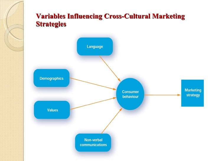 impact of culture on marketing strategies Marketing strategy, to explain the elemen ts of culture which have impact on international market and also to scrutini ze how bangladeshi market is affected by culture.