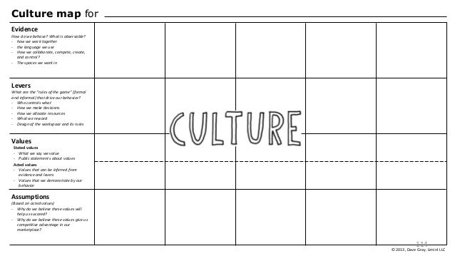 Acted values - Values that can be inferred from evidence and levers - Values that we demonstrate by our behavior Culture m...