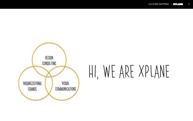 Culture Design: Mapping Your Company Culture Slide 3