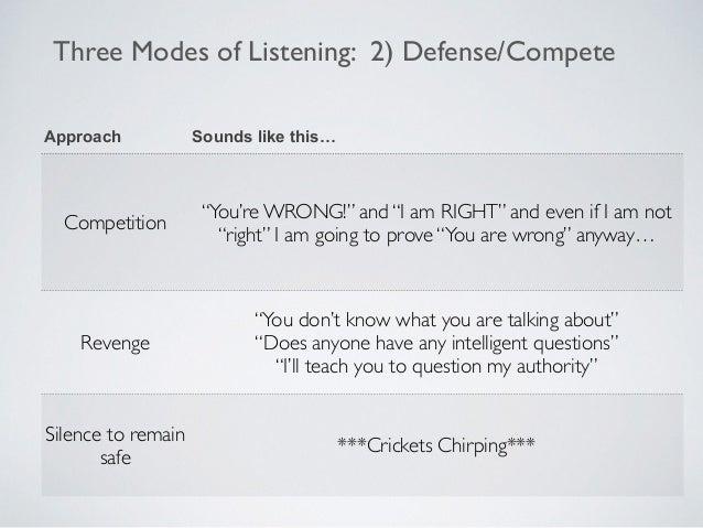 Three Modes of Listening: 3) Empathy Presence Silent Empathy Understanding Needs Language (OFNR)