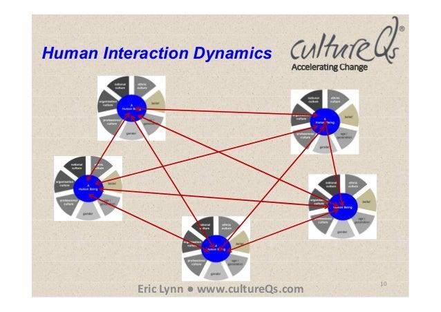 Accelerating Change 10 Eric Lynn ● www.cultureQs.com Human Interaction Dynamics