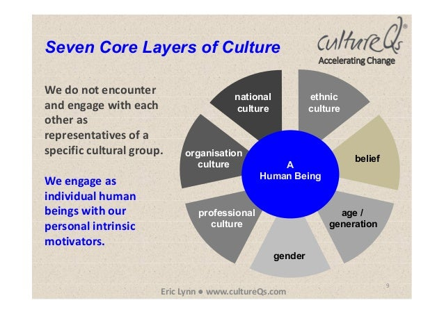 9 Seven Core Layers of Culture A Human Being national culture ethnic culture organisation culture age / generation gender ...
