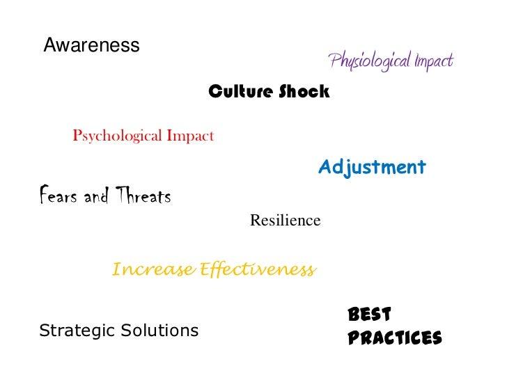 Awareness                                        Physiological Impact                       Culture Shock    Psychological...