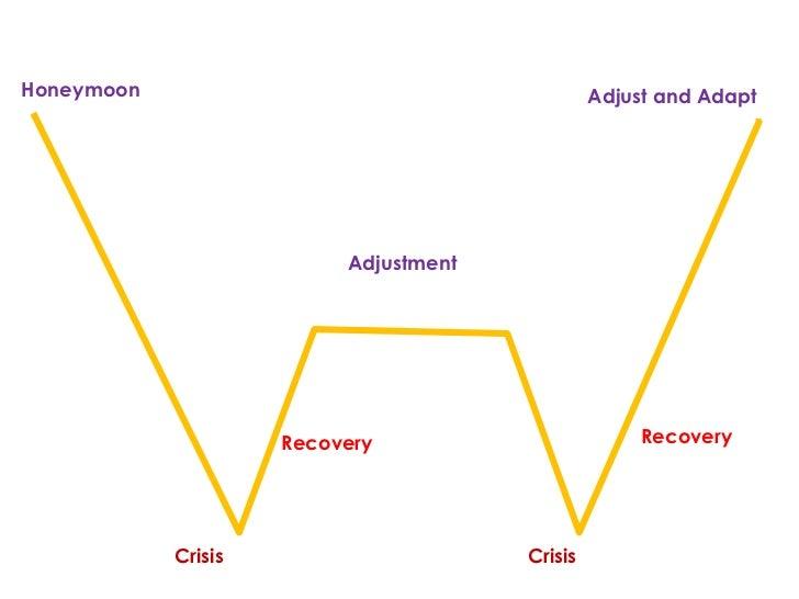 Honeymoon                                       Adjust and Adapt                          Adjustment                     R...