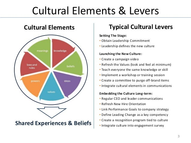 organizational communication the culture integration We define organizational communication' as the sending and receiving of messages among interrelated individuals edgar h organizational culture and leadership.