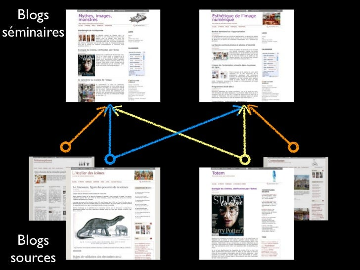 La création de blogs est une recherche de conversation