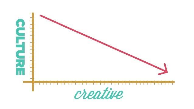 Culture vs Creative Slide 3