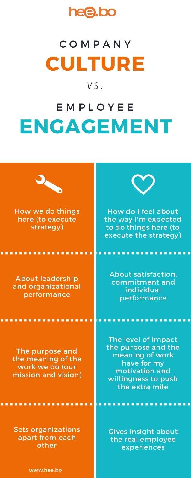 Infographic Culture Vs Engagement