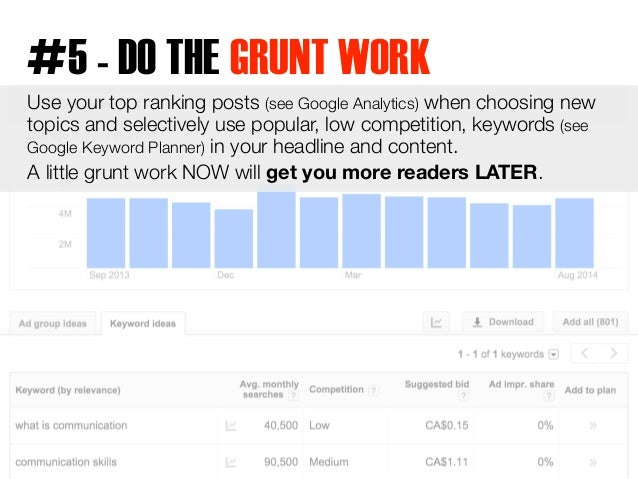 #5 - DO THE GRUNT WORK  Use your top ranking posts (see Google Analytics) when choosing new  topics and selectively use po...