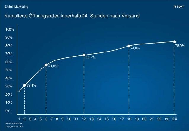 E-Mail-Marketing  Kumulierte Öffnungsraten innerhalb 24 Stunden nach Versand 100% 90% 80%  74,9%  78,9%  70% 66,7% 60% 51,...