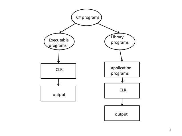 C#unit4