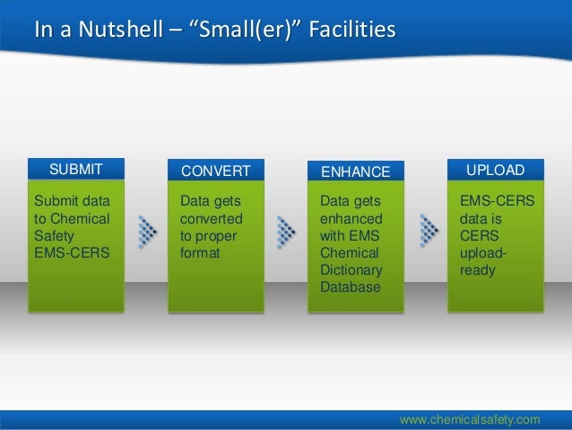"""In a Nutshell – """"Small(er)"""" Facilities  SUBMIT       CONVERT        ENHANCE               UPLOADSubmit data    Data gets  ..."""