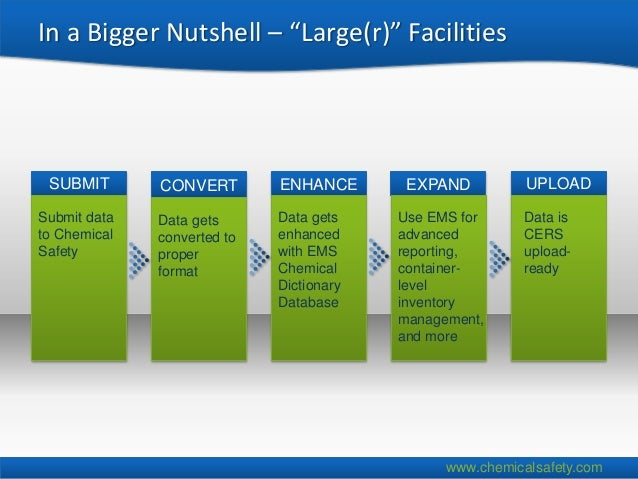 """In a Bigger Nutshell – """"Large(r)"""" Facilities SUBMIT       CONVERT        ENHANCE       EXPAND          UPLOADSubmit data  ..."""