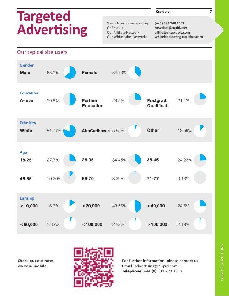 Cupid plc-Dating-Affiliate-Netzwerk Türkischer Zypriot aus London