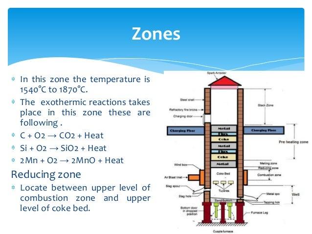cupola furnaca  zones; 8