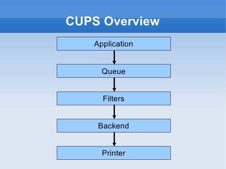 CUPS: Common UNIX Printing System