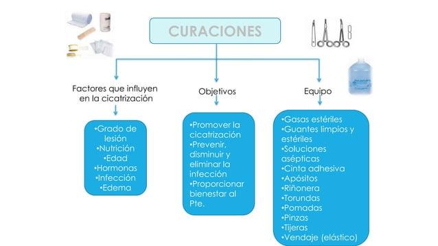 CUIDADOS DE ENFERMERÍA •Cuidados de la herida y drenajes •Inmovilización •Manejo de la nutrición •Manejo de líquidos y ele...