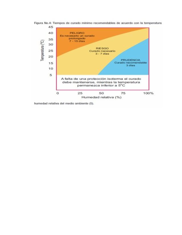 2.5. INFLUENCIA DEL CURADO IN SITU EN LA RESISTENCIA