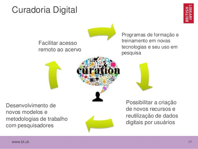 www.bl.uk 17 Curadoria Digital Facilitar acesso remoto ao acervo Possibilitar a criação de novos recursos e reutilização d...